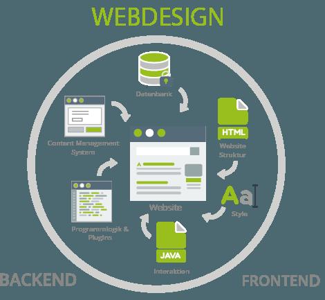 Webdesign Luzern