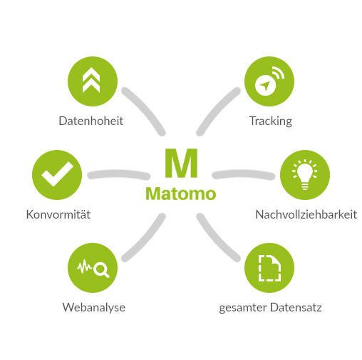 Matomo (Piwik) Agentur