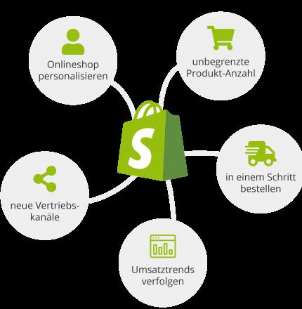 Shopify Agentur